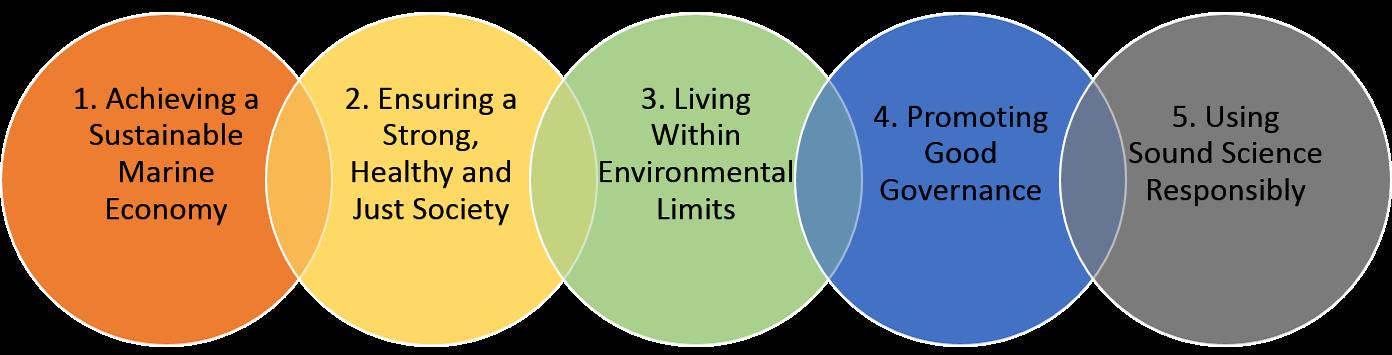Principles3